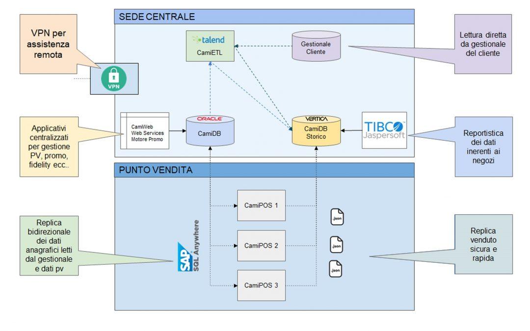 Architettura centralizzata e assistenza tecnica: i punti di forza di Camì a supporto della GDO