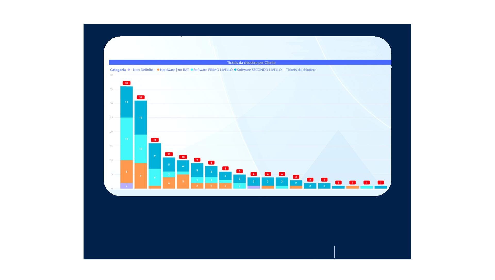 Monitoraggio Software e Hardware al cliente